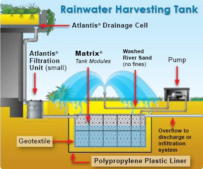 Rainwater harvesting irrigation systems underground water tanks atlantis corporation - How to run plumbing collection ...