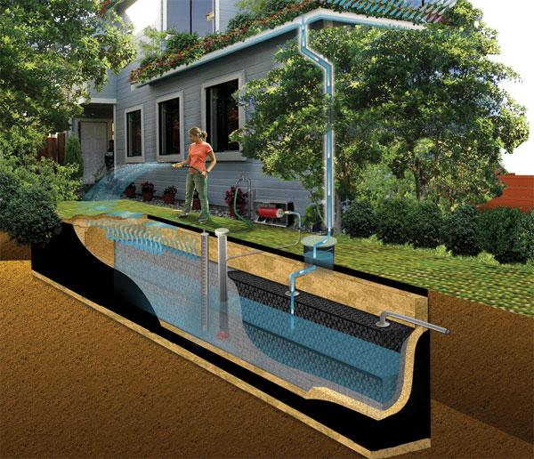 Installing underground water tanks for Eco friendly water systems for homes