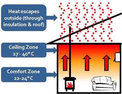 Air circulation systems galleries home efficiency group for Home air circulation