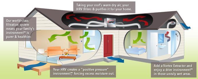 HRV system