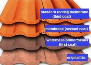 All Aussie Roof Restorations Pty Ltd Rockhampton