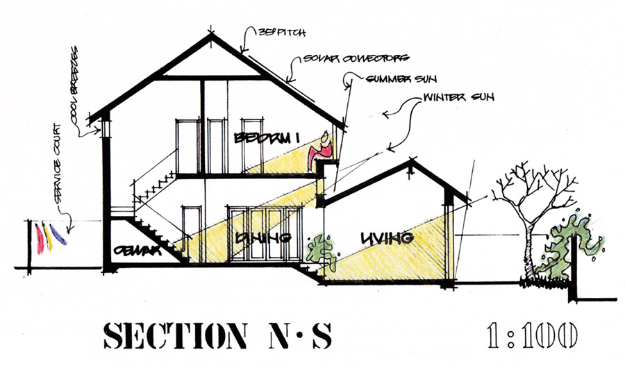 Architect and feng shui practitioner denmark albany for Feng shui in building a house