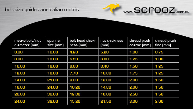 Bolts And Fastener Spanner Size Chart Australian Metric